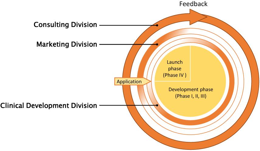 Threedivisionsand businessflow(key map)